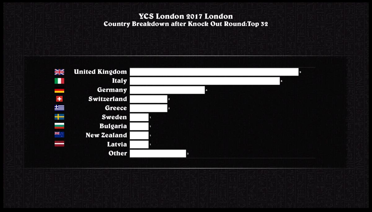 Top 32 Country Breakdown