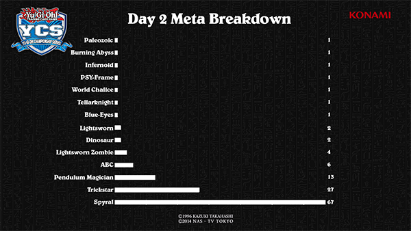 Start of Day 2 Meta Breakdown