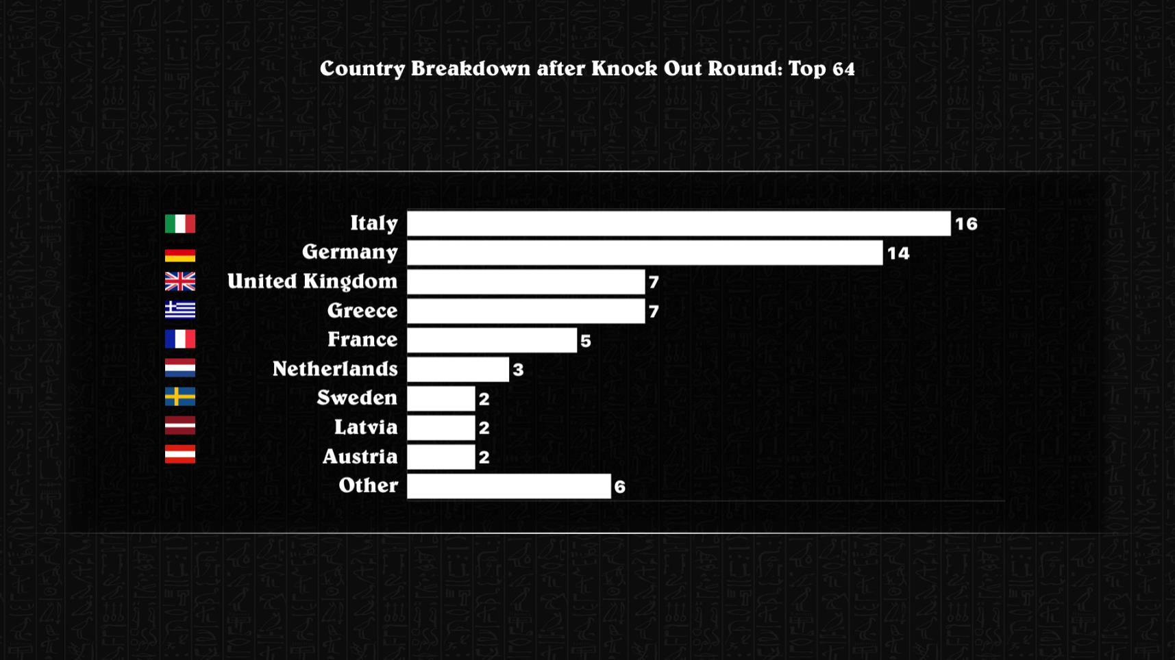 Top 64 Country Breakdown