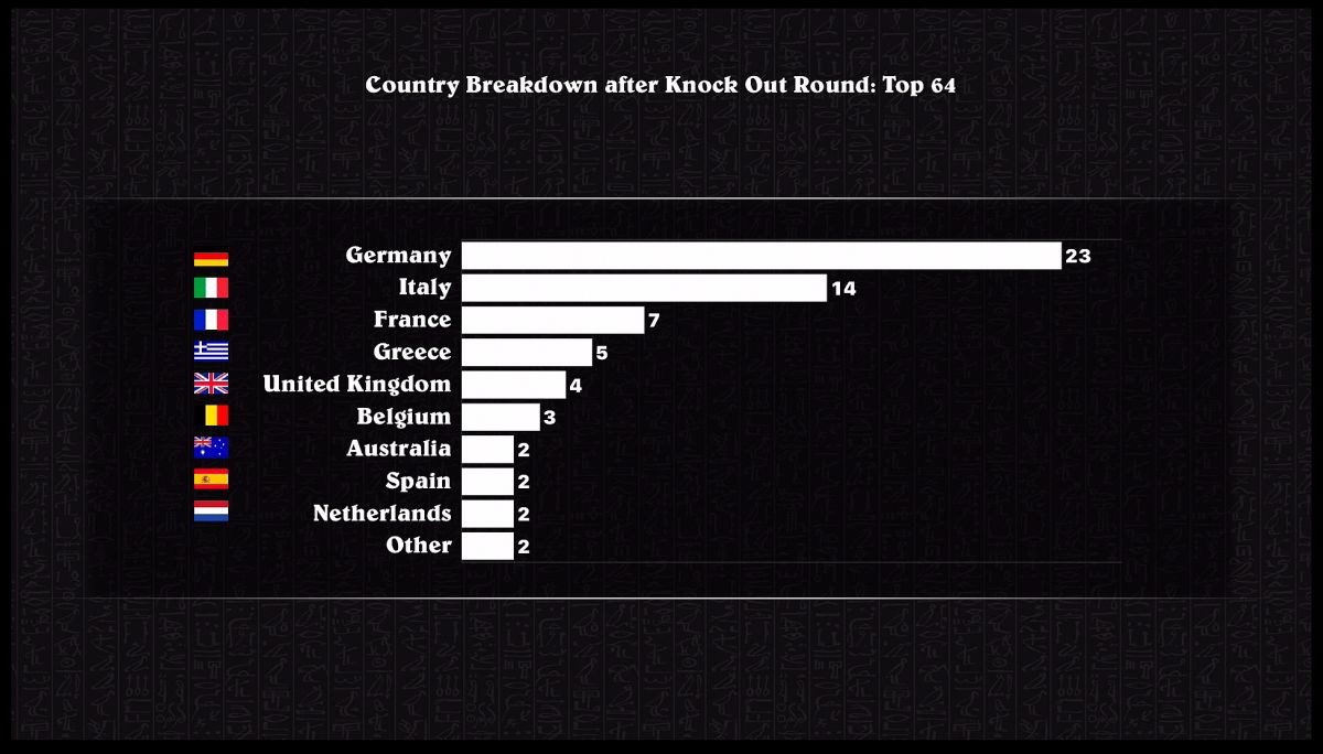 country Breakdown Top 64
