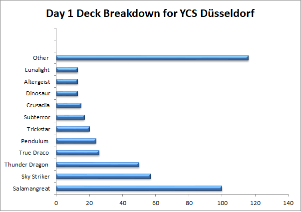 Day 1 Deck Breakdown Düsseldorf 2
